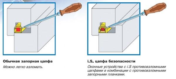 Противовзломная фурнитура для пластиковых окон